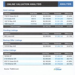 Zillow Valuation 11 2014